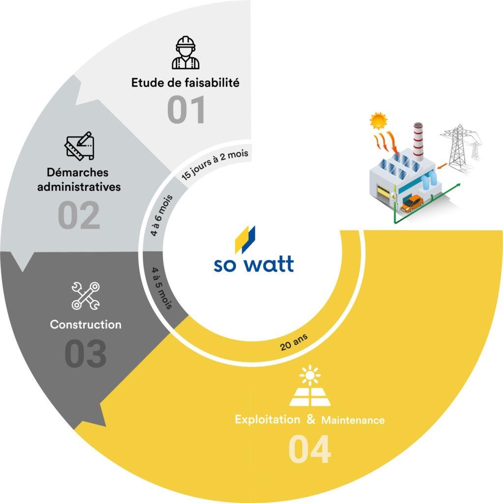 Les différentes étapes d'installation d'une centrale solaire photovoltaïque So Watt